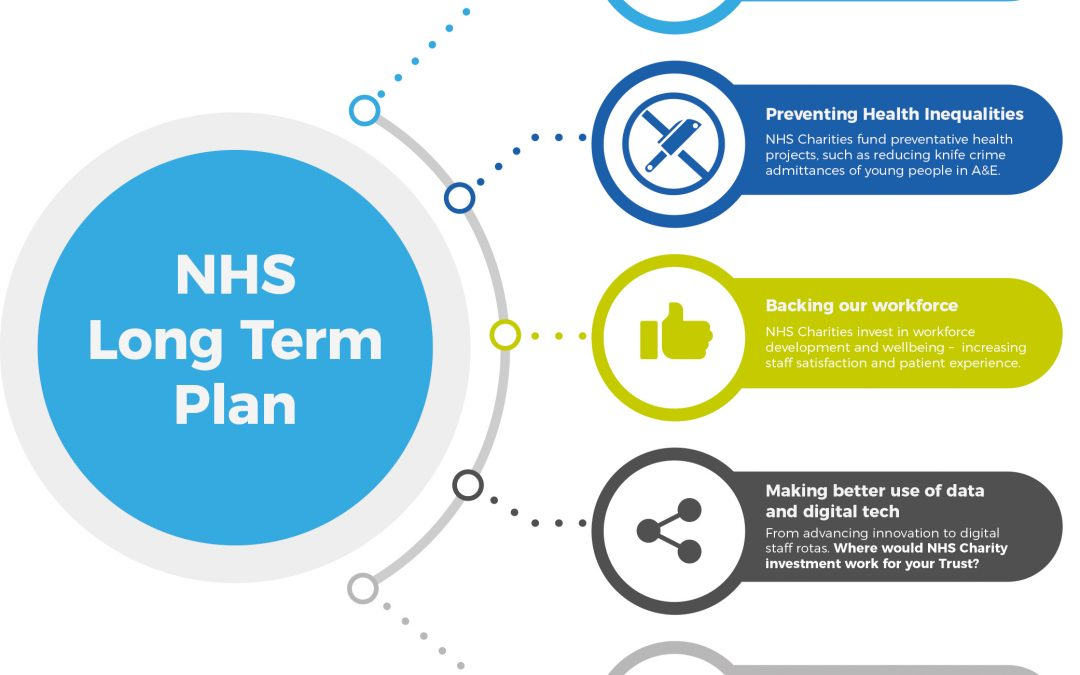 NHS Charities and the Long Term Plan